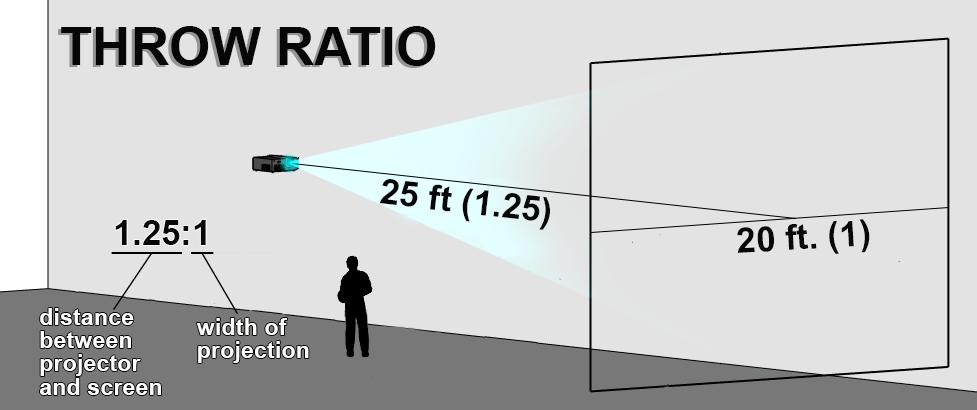 projector throw ratio